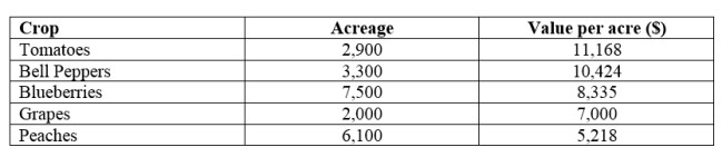 Table: Selected NJ crops value per acre (USDA 2010) from the book, Wine Grape Varieties for New Jersey by Lawrence Coia and Daniel Ward.