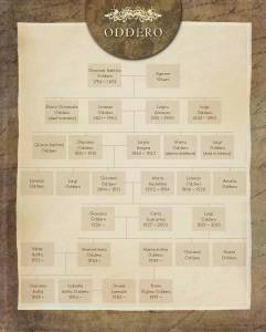 ODDERO family tree