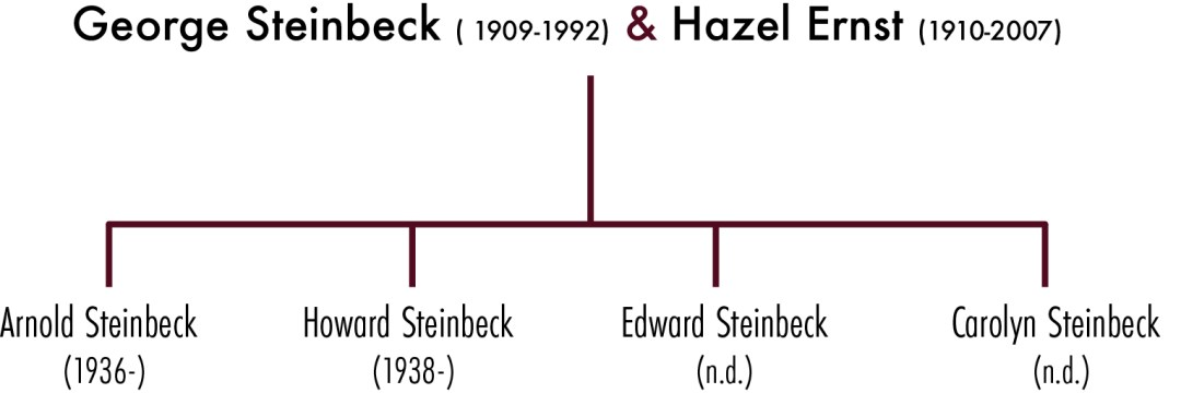 Ernst-Steinbeck Family Second Generation