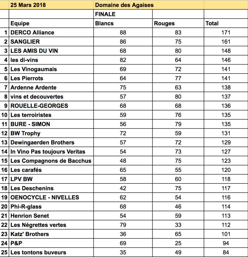 Classement de la finale du championnat de Belgique de dégustation de vin à l'aveugle 2017-2018