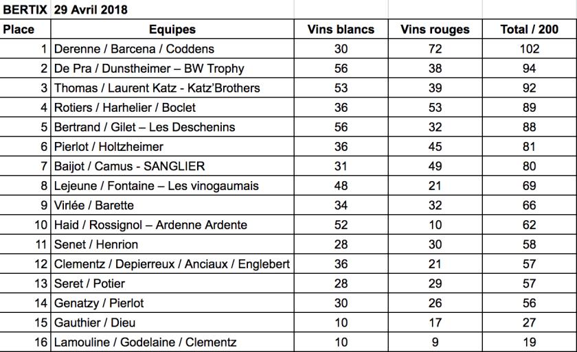 Résultats du concours de dégustation de Bertrix 2018