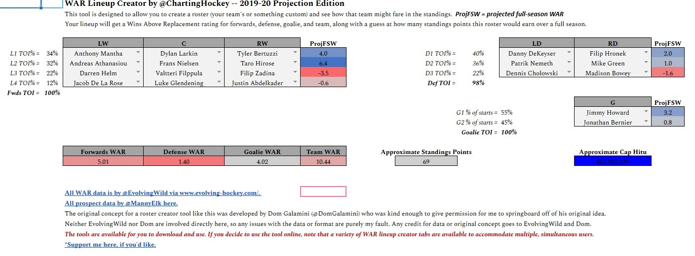 Projecting Red Wings' point and WAR totals for 2019-20 season