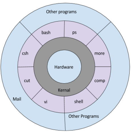 architecture-of-unix-os