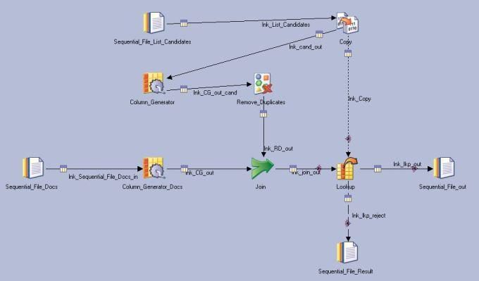 datastage-scenario-job-design-documents-examples