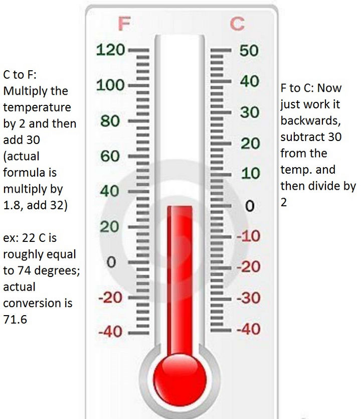 10 Math Tricks - Converting Fahrenheit to Celsius is super easy.