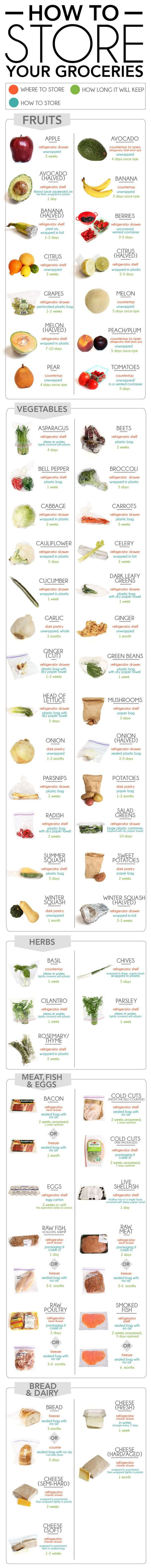 Common mistakes in the kitchen - How to Store Your Groceries.