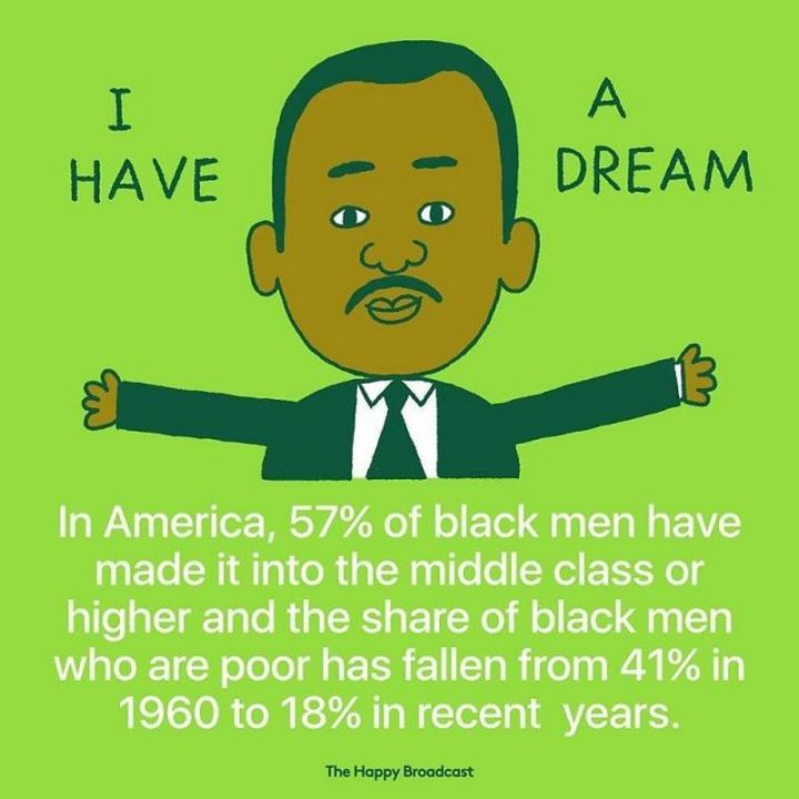 """In America, 57% of black men have made it into the middle class or higher and the share of black men who are poor has fallen from 41% in 1960 to 18% in recent years."""