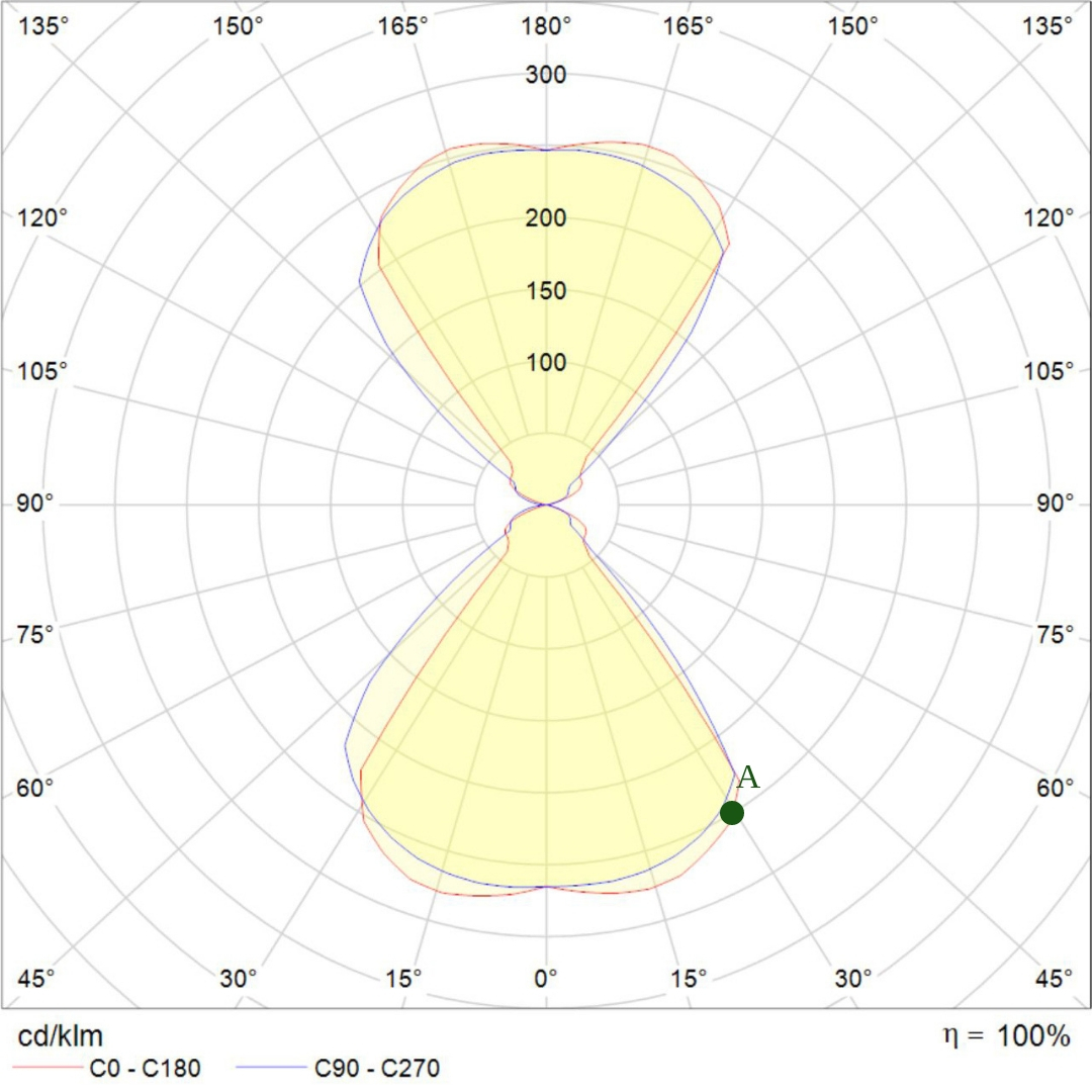 hight resolution of the middle of the diagram shows the position of the lighting fixture in turn the lines coming from the centre indicate angles of the light distribution