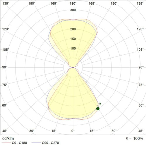 small resolution of the middle of the diagram shows the position of the lighting fixture in turn the lines coming from the centre indicate angles of the light distribution