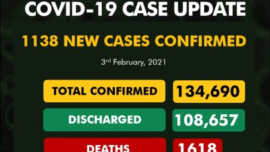 1138 confirmed cases of COVID19 recorded in Nigeria