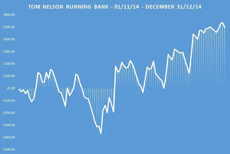 tom nelson running bank