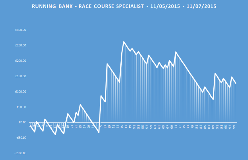 race course specialist running bank