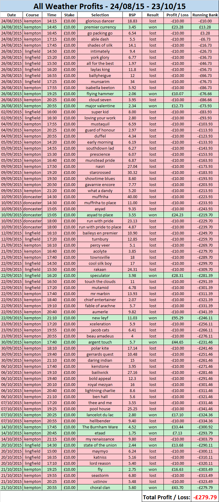 all weather profits results