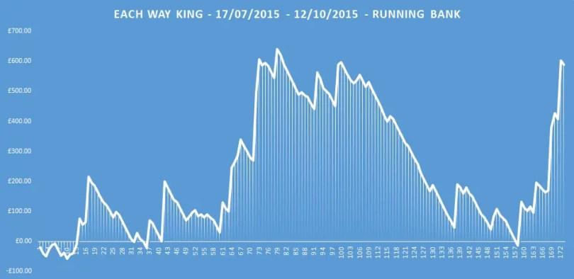 each way king running bank
