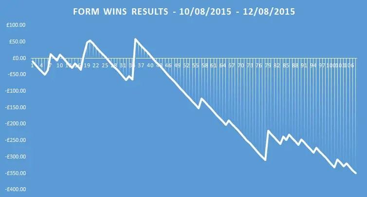 form wins