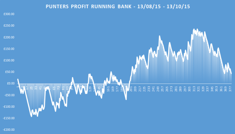 punters profits running bank
