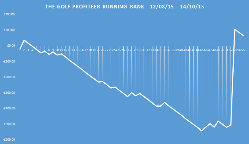 the golf profiteer running bank