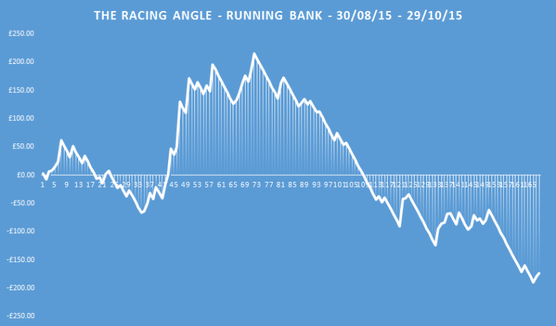 the racing angle running bank
