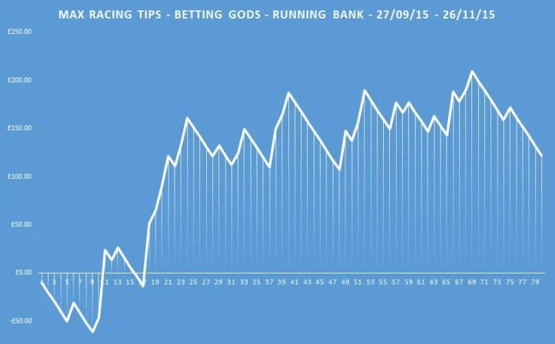 max racing tips running bank
