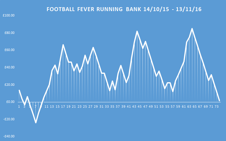 football fever running bank