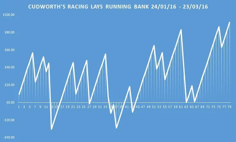 cudworth's racing lays running bank