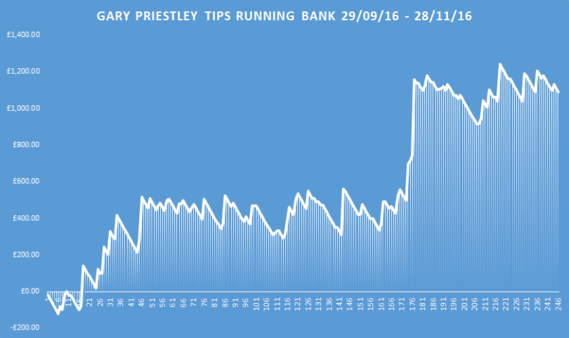 gary-priestleys-horse-racing-tips-running-bank