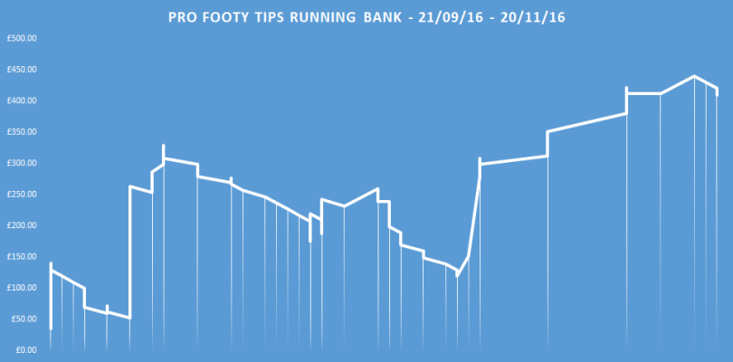 pro-footy-tips-running-bank