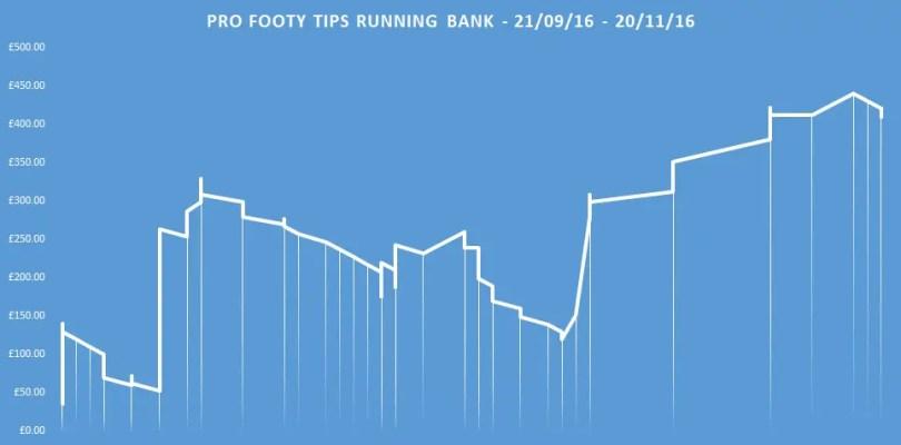 pro-footy-tips-running-bank