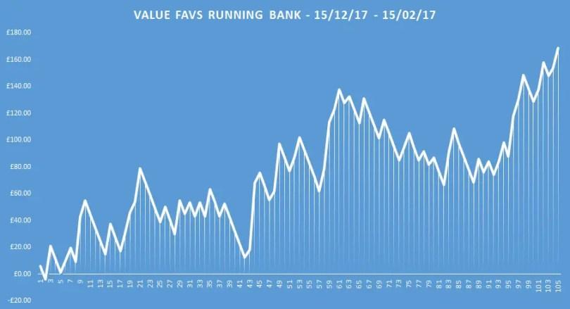 value favs running bank