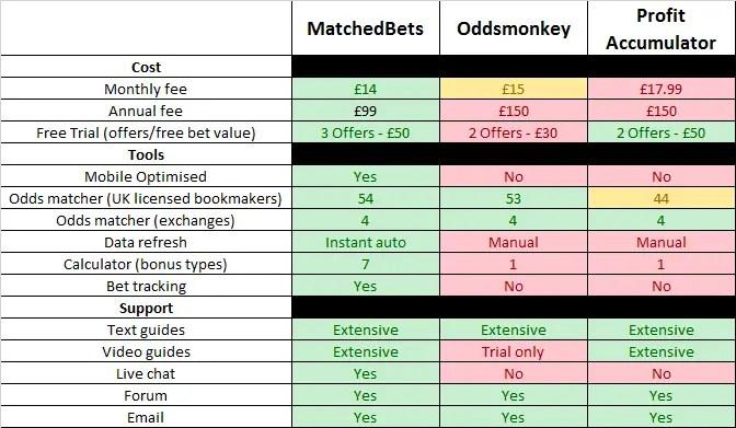 matched bets comparison