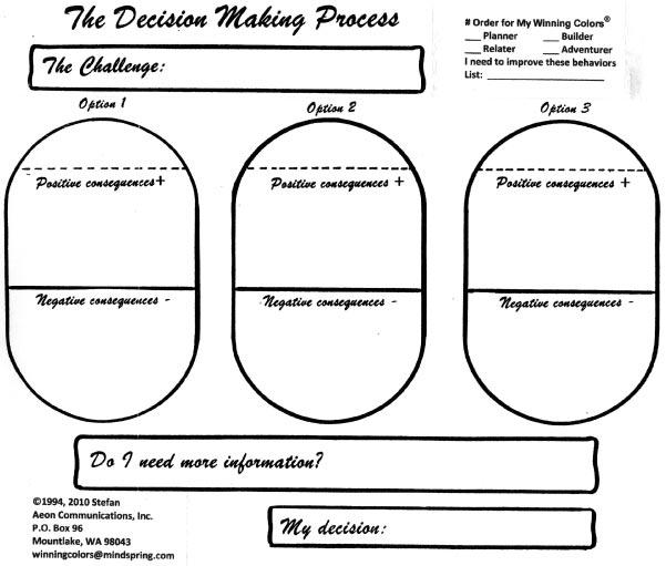 Decision, Decision Making, Observation Skills, Behaviors
