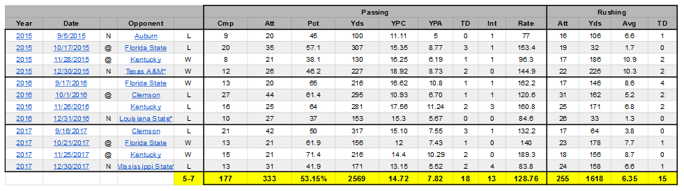 Lamar Jackson – stats vs SEC FSU CLEM