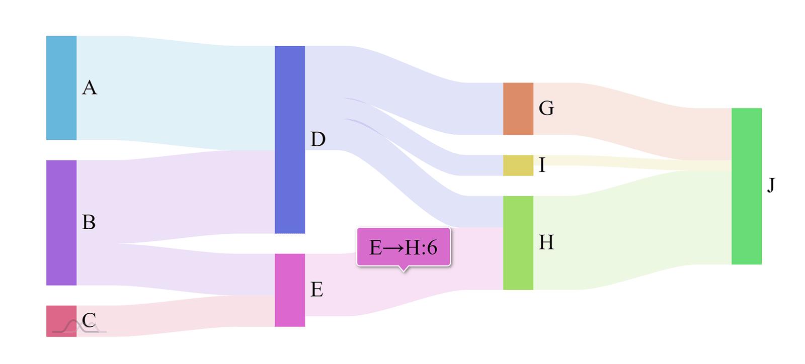 hight resolution of sankey diagram
