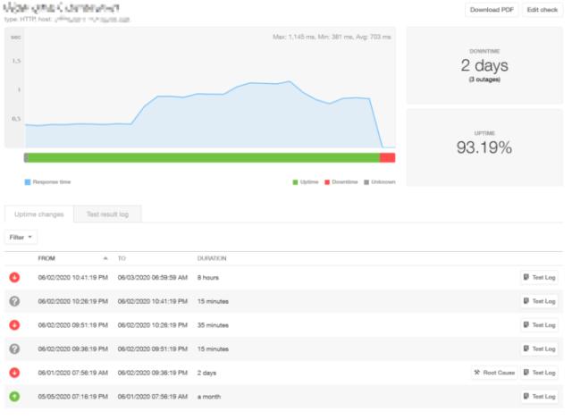 Pingdom uptime monitoring