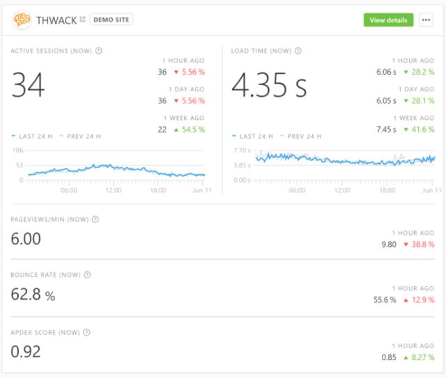 Pingdom real user monitoring