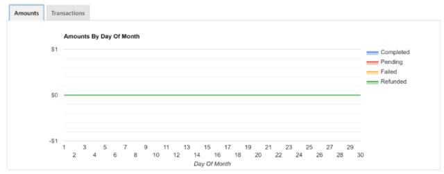 Reporting - graph