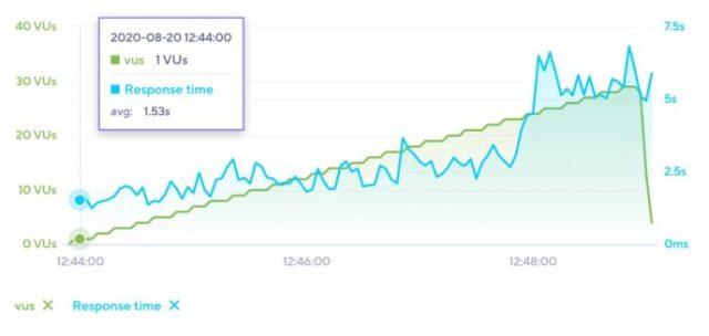 HostGator Load Impact Results Avada Theme