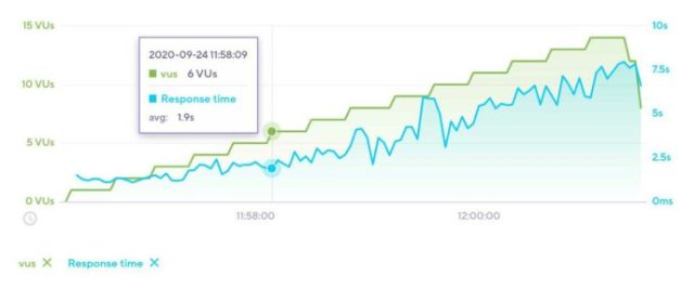 Bluehost Load Impact Test Avada