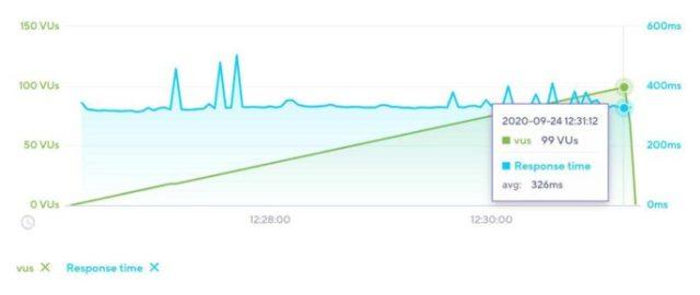 SiteGround Load Impact Test Avada