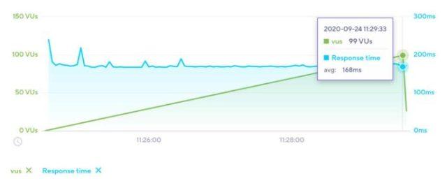 SiteGround Load Impact Test