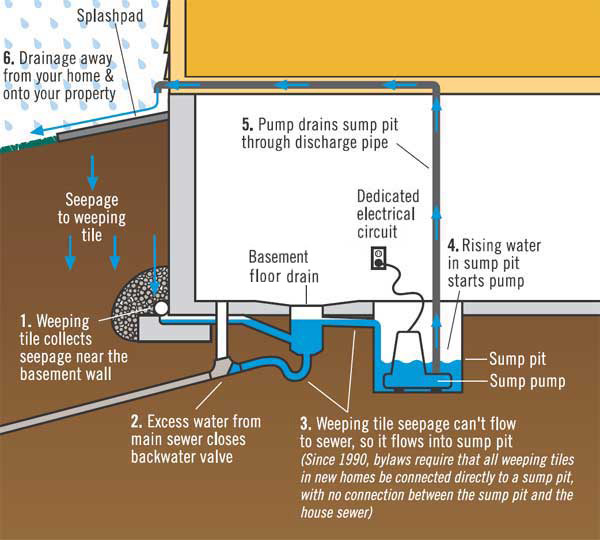french drain design diagram suzuki bandit wiring protect your home from basement flooding - drainage/flooding water and waste city of winnipeg