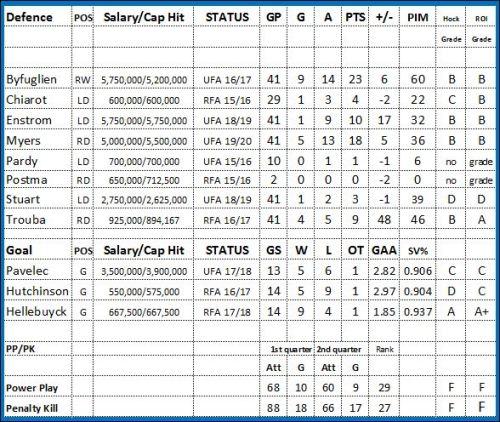 Jets def 2015-16