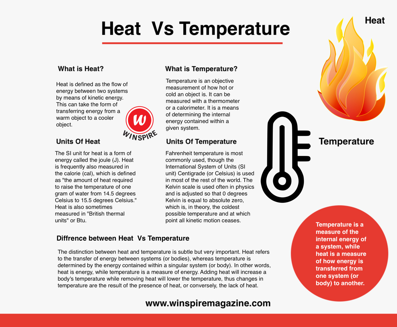Difference Between Heat And Temperature Winspire Magazine