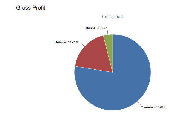 Gross Profit feb