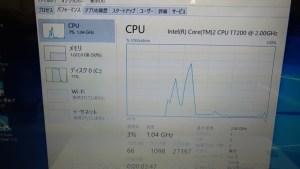 CPU交換後の負荷率