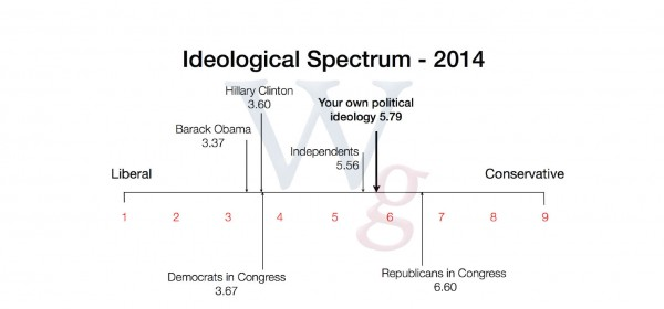 Ideological Spectrum - 2014