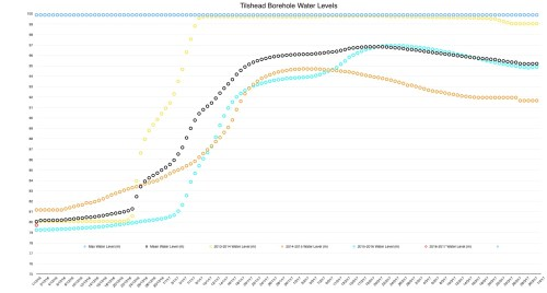 tilshead_borehole_levels_01_12_16