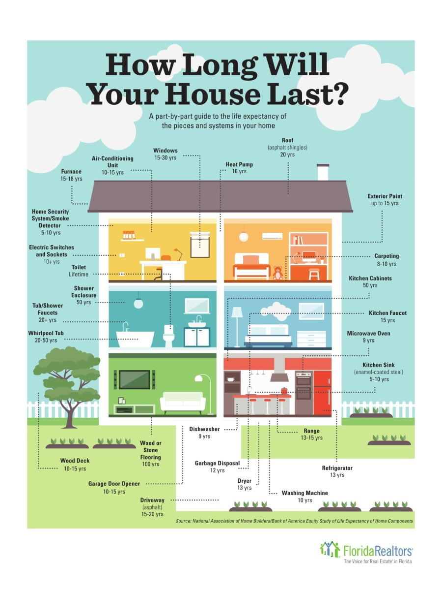 How long will your home last. Estimated lifespan of parts. What a Investment property owner should know in Orlando, Kissimmee Rich Noto Realtor