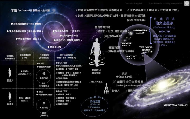 連結仙女星系靈魂本源工作坊