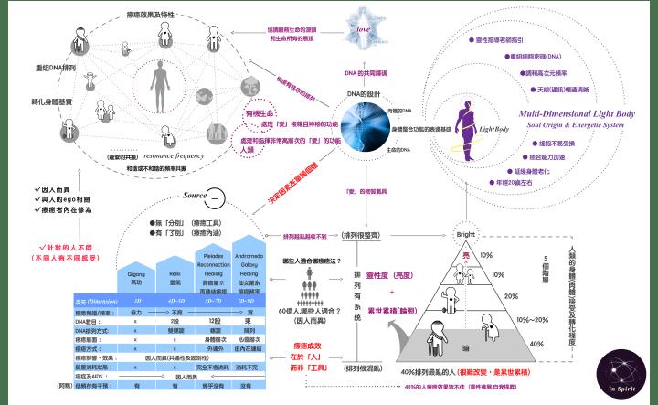 DNA-療癒工具與療癒成效之關聯